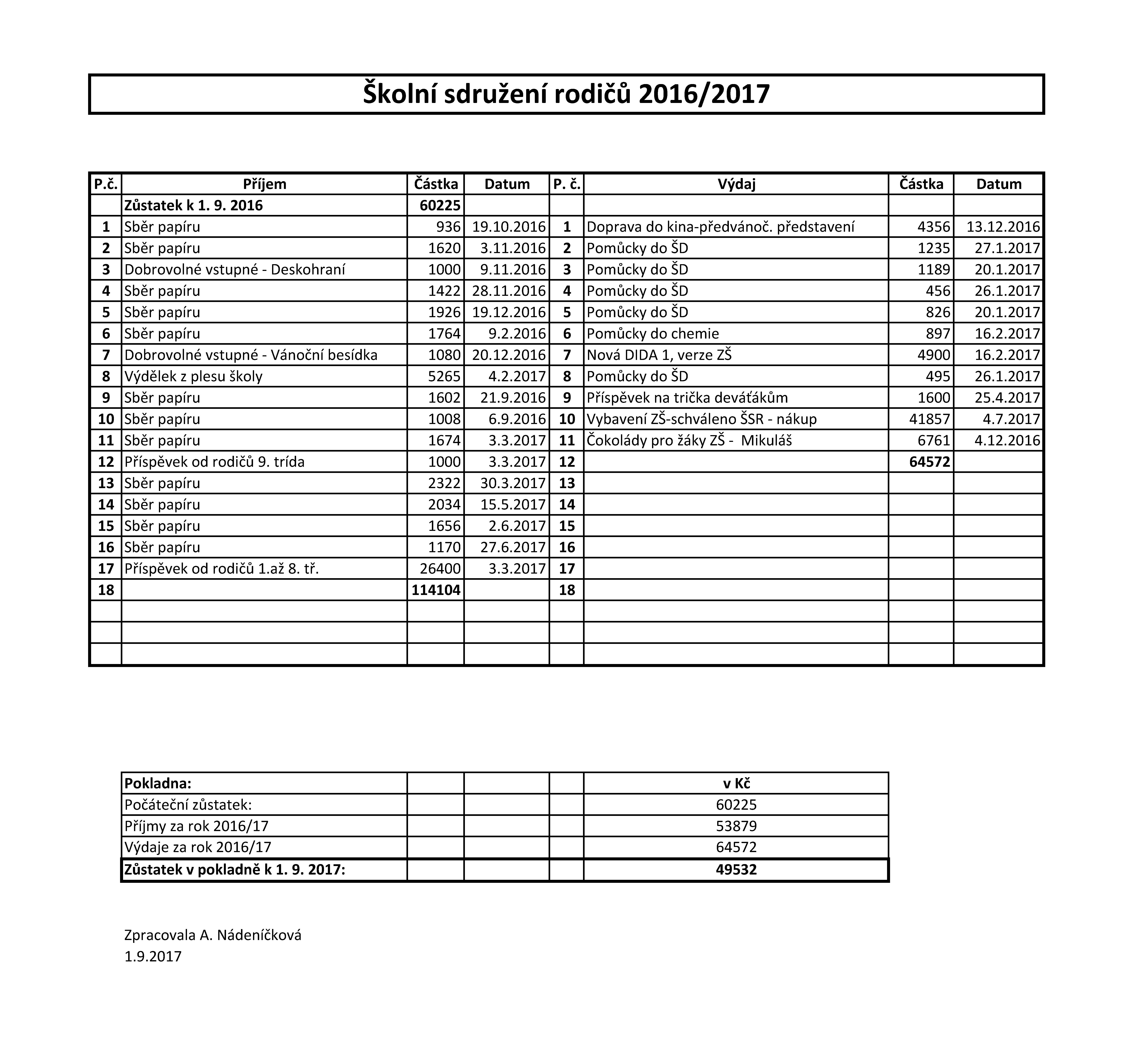 20171213 Zpráva o hospodaření ŠSR 2016 17